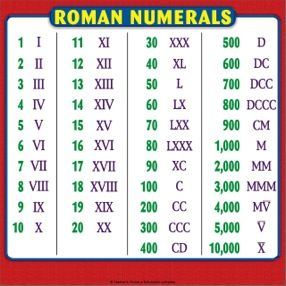 Roman Numeral Chart