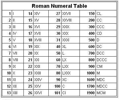 Blank Roman Numerals Chart 100-500
