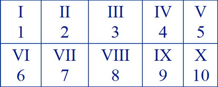 Roman NumeralsChart 1-10