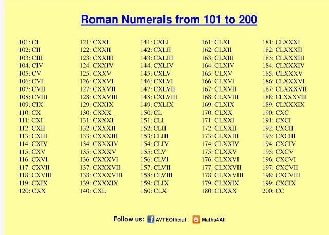 Printable Roman Numerals 1 to 200