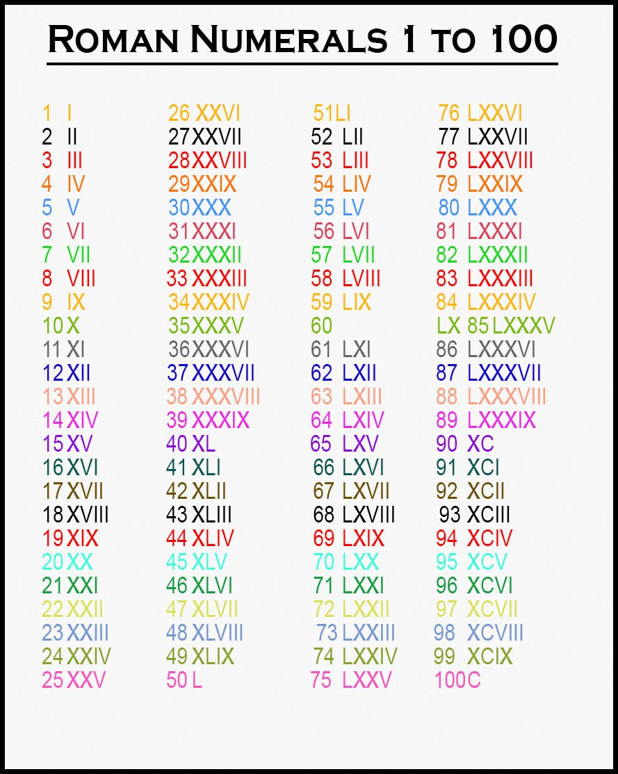 Printable Roman Numerals 1-100 chart