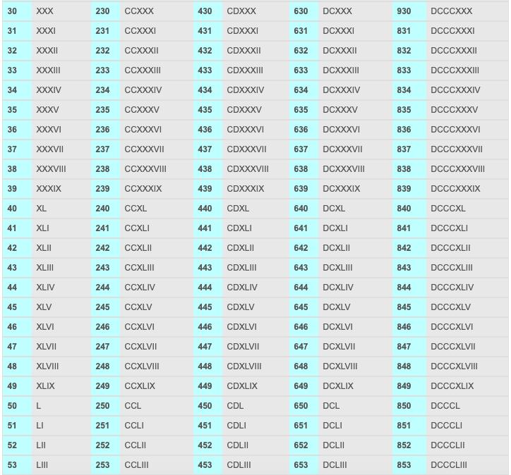 Roman numerals 1 to 100 PDF