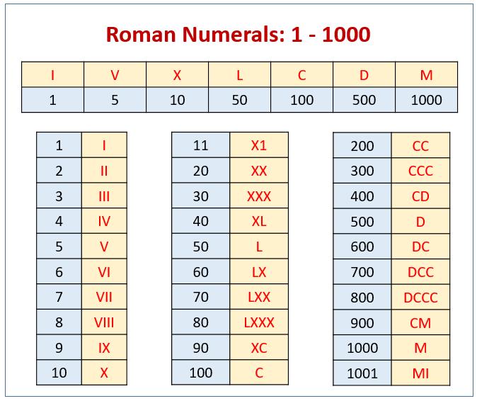 Roman Numerals 1- 1000 Chart