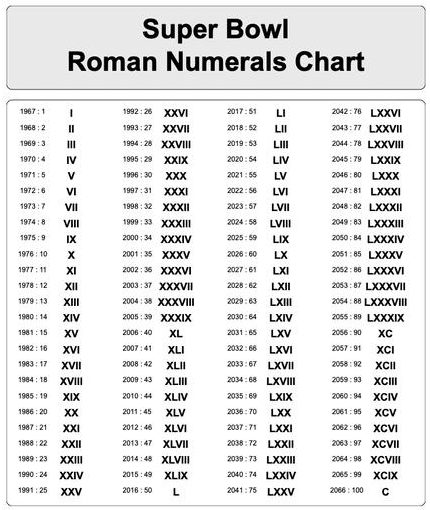 Roman Numerals 1 To 2000