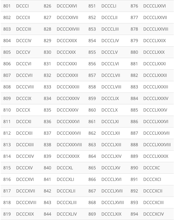 Roman Numerals 1 to 1000