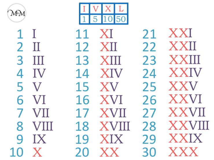 Roman Numerals 1 to 30