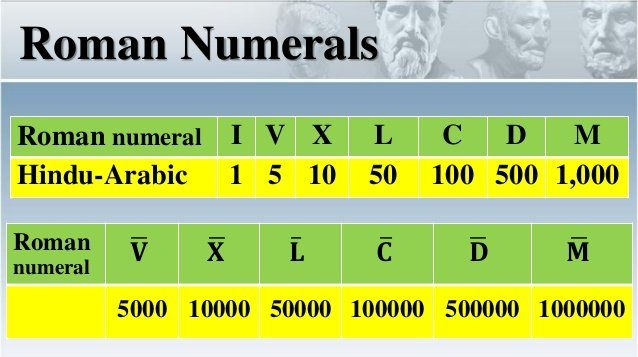 Printable Roman Numerals 100-500 Chart